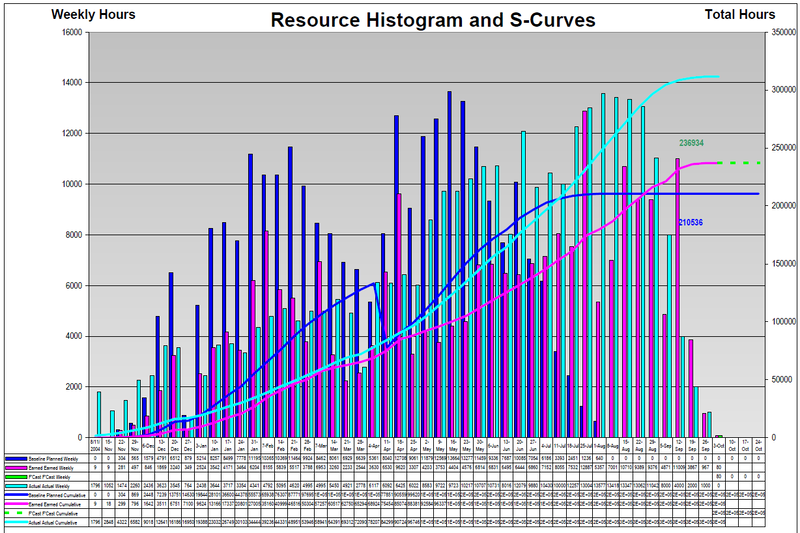 Manpower Histogram